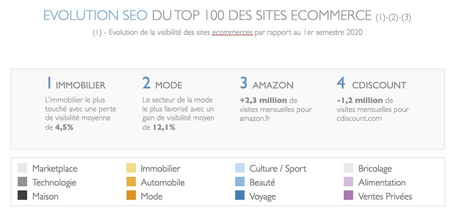 impact du COVID sur le top 100 des sites e-commerce français